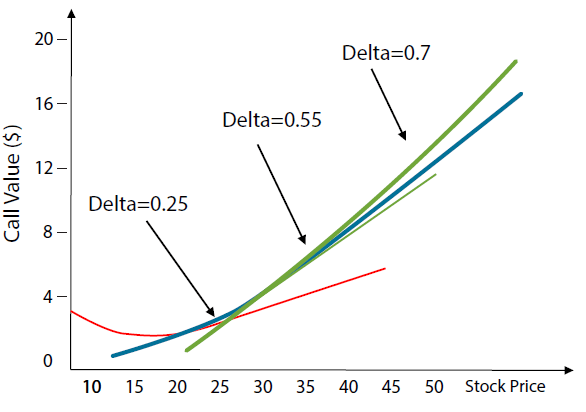 Delta of a Call Option Is Not Constant