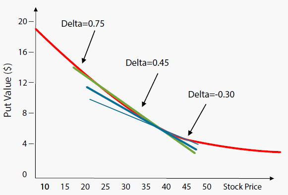 Delta of a Put Option Is Not Constant 