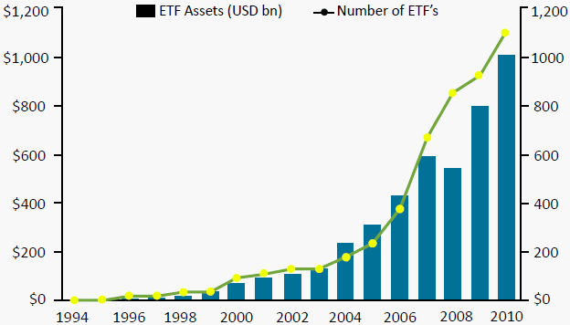 Asset Growth of US-Traded ETFs