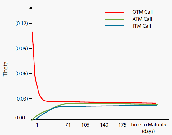 Variation of Theta of a Call Option on with Time to Maturity