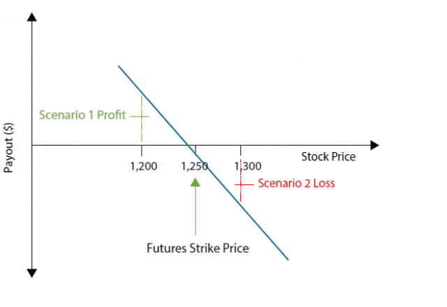 Buying a Future stock